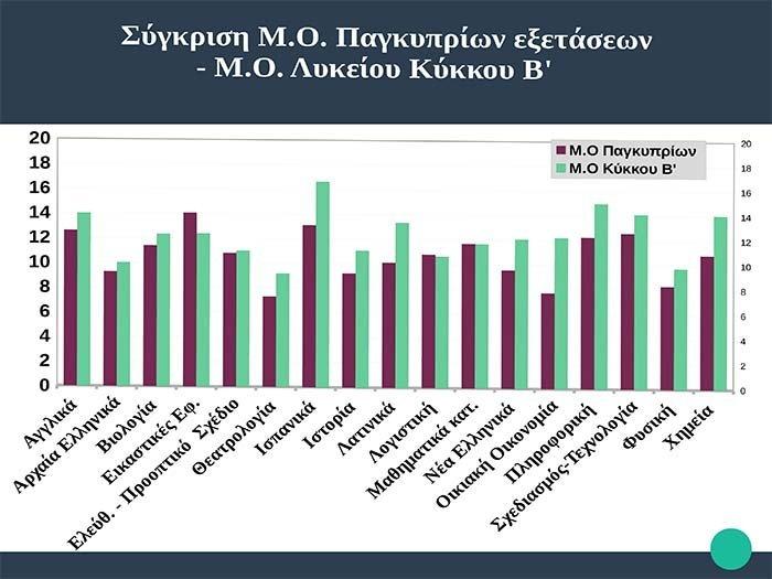 Λύκειο Κύκκου Β: Οι μαθητές μας πέτυχαν ψηλότερη μέση βαθμολογία από τον μέσο όρο των Παγκυπρίων