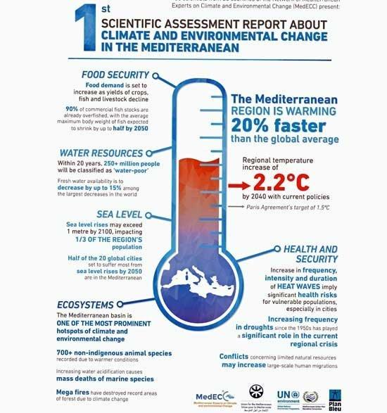 Εμπειρογνώμονες δικτυώνονται για τη μελέτη της επίδρασης της κλιματικής αλλαγής στα Μεσογειακά οικοσυστήματα