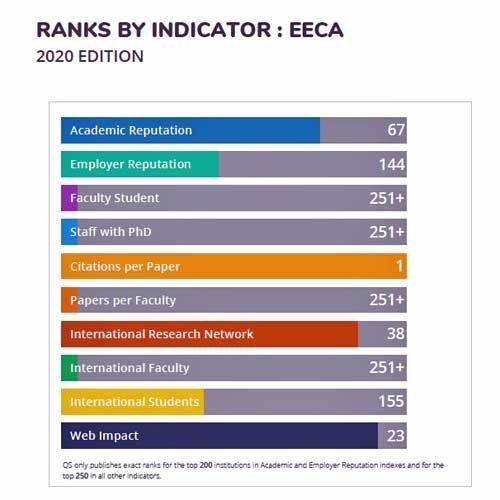 QS Regional Rankings EECA 2020:  Το Πανεπιστήμιο Κύπρου στην 96η θέση