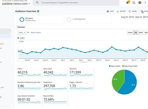 Στις 60.000 users το αναβαθμισμένο Paideia-News